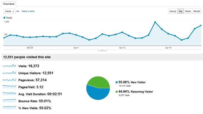Korte og langsiktige resultater med blogging