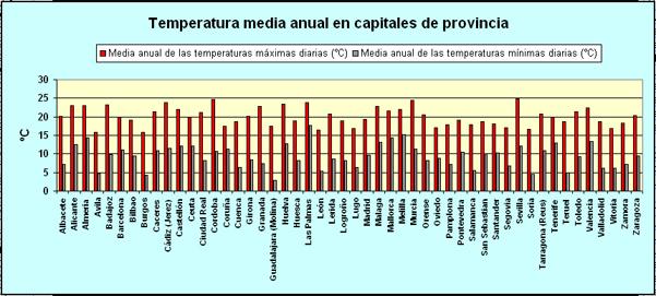 Gjennomsnitt temperatur i Spania